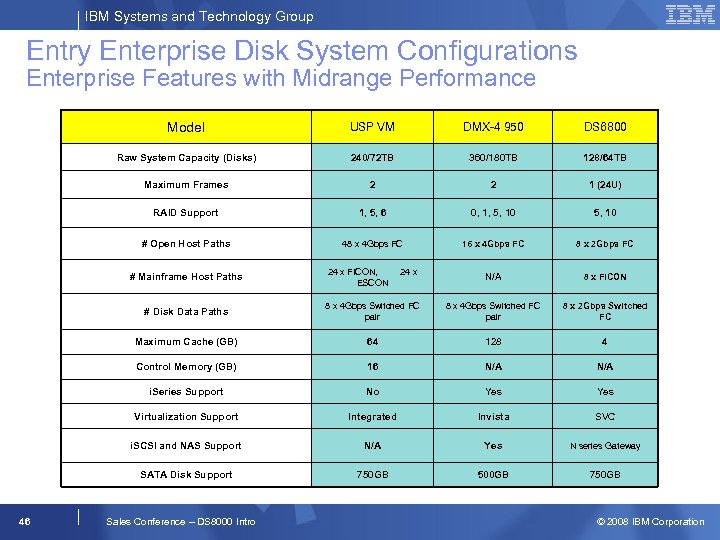 IBM Systems and Technology Group Entry Enterprise Disk System Configurations Enterprise Features with Midrange