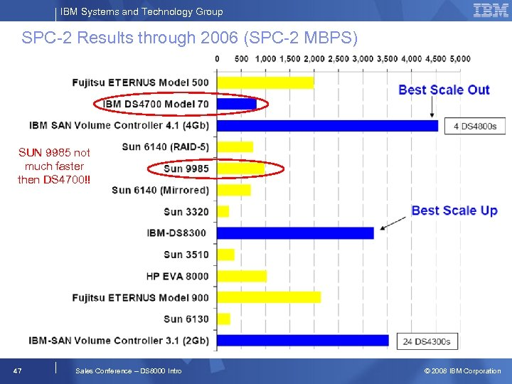 IBM Systems and Technology Group SPC-2 Results through 2006 (SPC-2 MBPS) SUN 9985 not