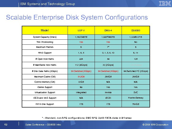 IBM Systems and Technology Group Scalable Enterprise Disk System Configurations Model USP V DMX-4