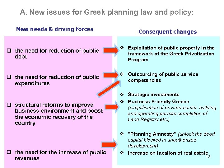 A. New issues for Greek planning law and policy: New needs & driving forces