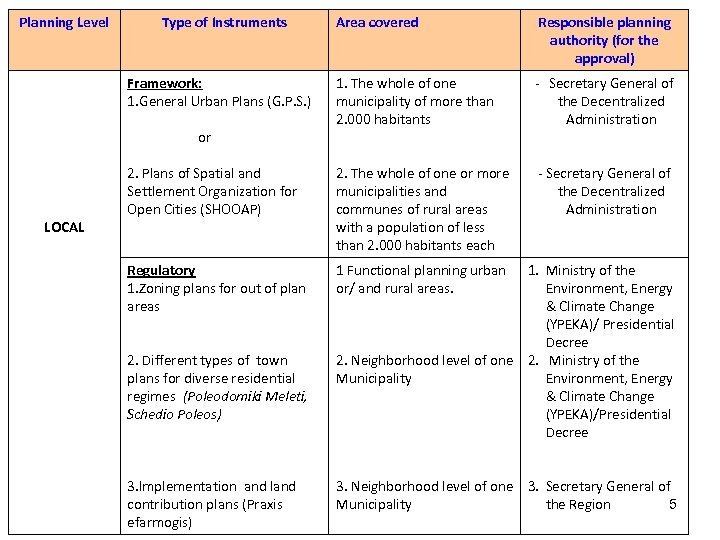 Planning Level Type of Instruments Area covered Responsible planning authority (for the approval) 1.