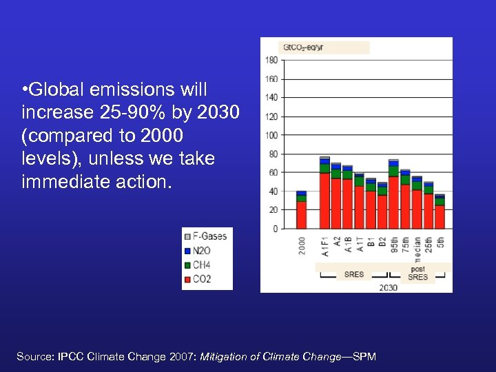 • Global emissions will increase 25 -90% by 2030 (compared to 2000 levels),