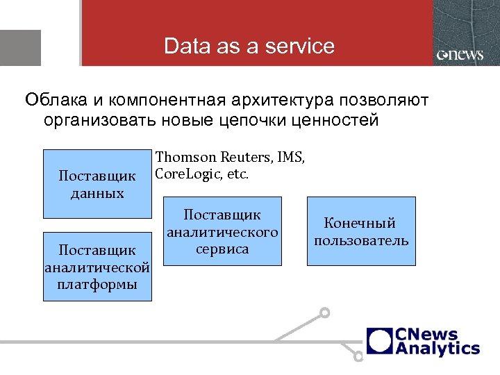 Data as a service Облака и компонентная архитектура позволяют организовать новые цепочки ценностей Поставщик
