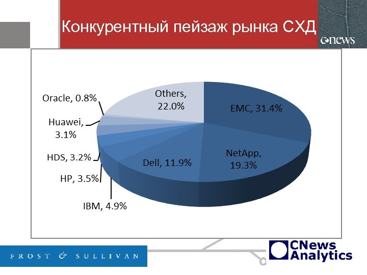 Конкурентный пейзаж рынка СХД
