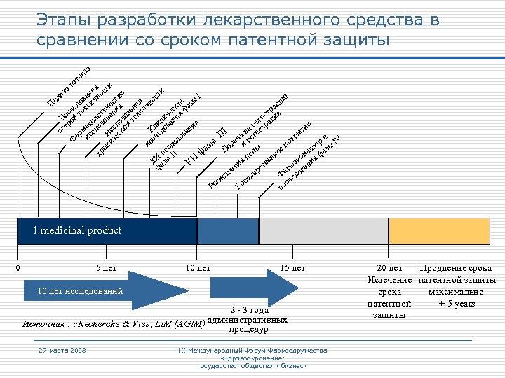 Этапы разработки лекарственного средства в сравнении со сроком патентной защиты та н те I