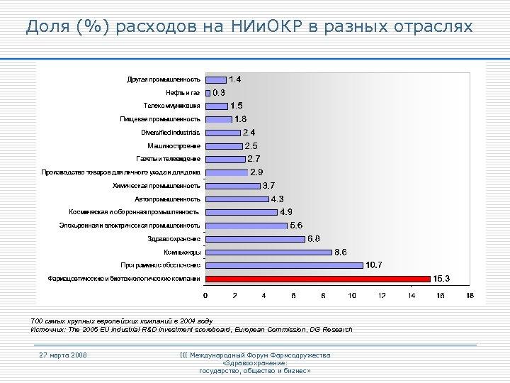 Доля (%) расходов на НИи. ОКР в разных отраслях 700 самых крупных европейских компаний