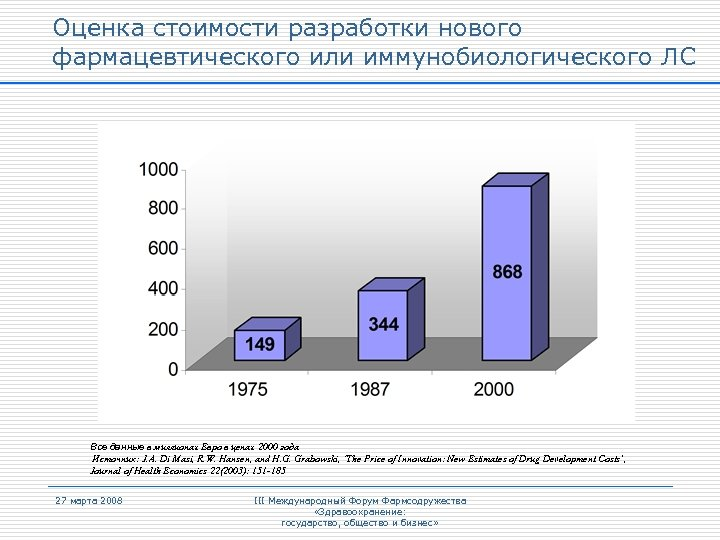 Оценка стоимости разработки нового фармацевтического или иммунобиологического ЛС Все данные в миллионах Евро в