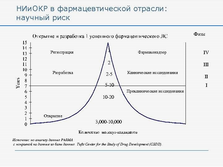 НИи. ОКР в фармацевтической отрасли: научный риск Фазы Регистрация 1 Фармаконадзор 2 Разработка 2