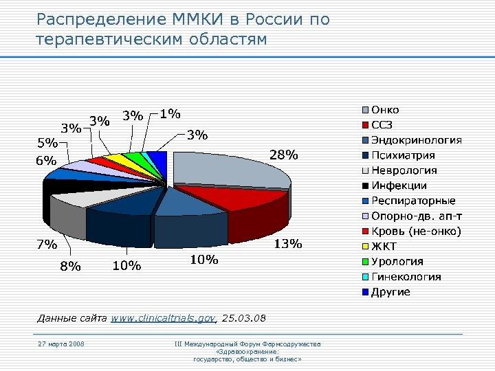 Распределение ММКИ в России по терапевтическим областям Данные сайта www. clinicaltrials. gov, 25. 03.