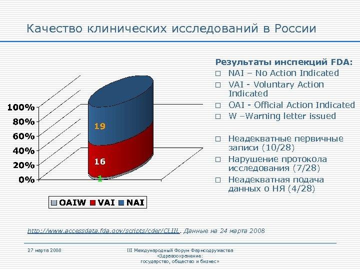 Качество клинических исследований в России Результаты инспекций FDA: o NAI – No Action Indicated