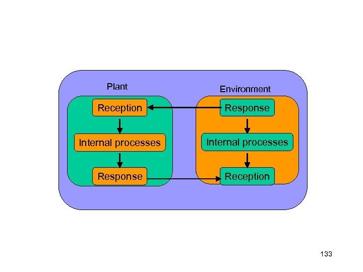 Plant Environment Reception Response Internal processes Response Reception 133