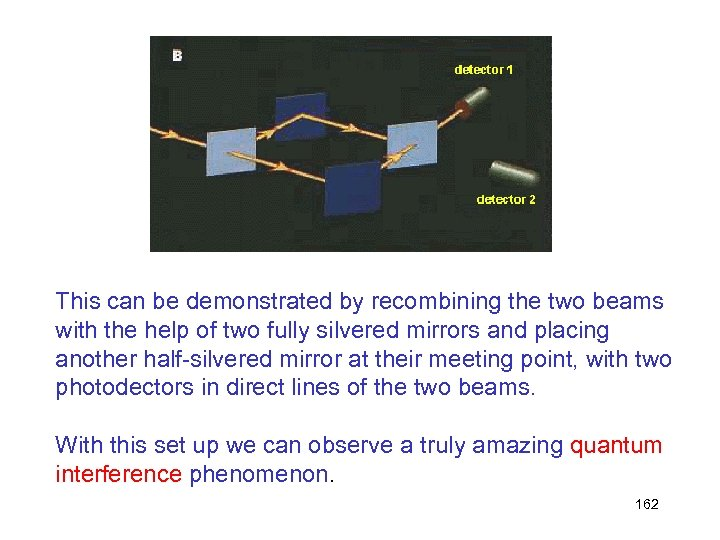This can be demonstrated by recombining the two beams with the help of two
