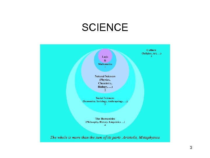 SCIENCE The whole is more than the sum of its parts. Aristotle, Metaphysica 3