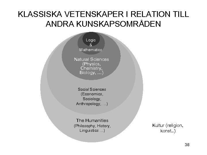 KLASSISKA VETENSKAPER I RELATION TILL ANDRA KUNSKAPSOMRÅDEN Logic & Mathematics Natural Sciences (Physics, Chemistry,