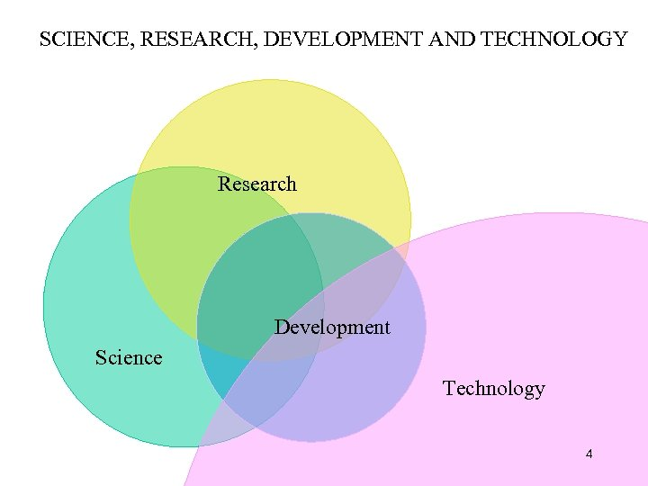 SCIENCE, RESEARCH, DEVELOPMENT AND TECHNOLOGY Research Development Science Technology 4