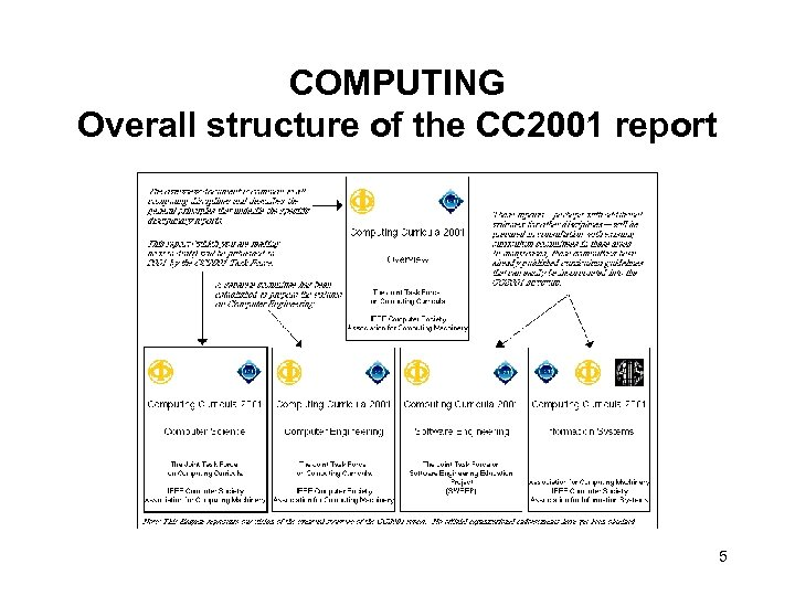 COMPUTING Overall structure of the CC 2001 report 5