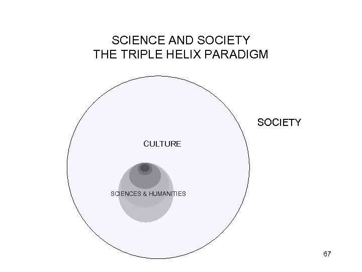 SCIENCE AND SOCIETY THE TRIPLE HELIX PARADIGM SOCIETY CULTURE SCIENCES & HUMANITIES 67