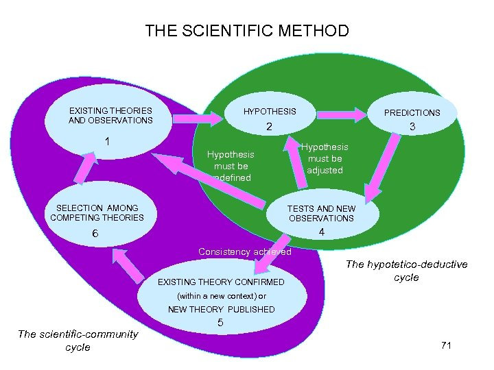 THE SCIENTIFIC METHOD EXISTING THEORIES AND OBSERVATIONS HYPOTHESIS PREDICTIONS 2 3 Hypotesen Hypothesis måste