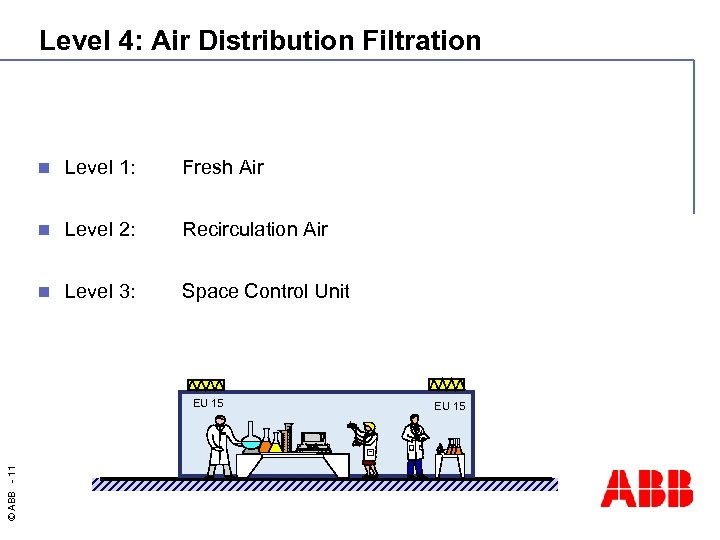 Level 4: Air Distribution Filtration n Level 1: Fresh Air n Level 2: Recirculation