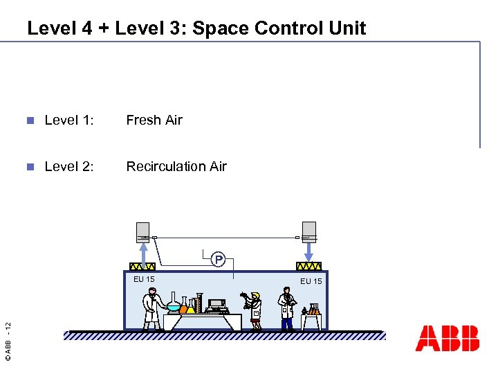 Level 4 + Level 3: Space Control Unit n Level 1: Fresh Air n