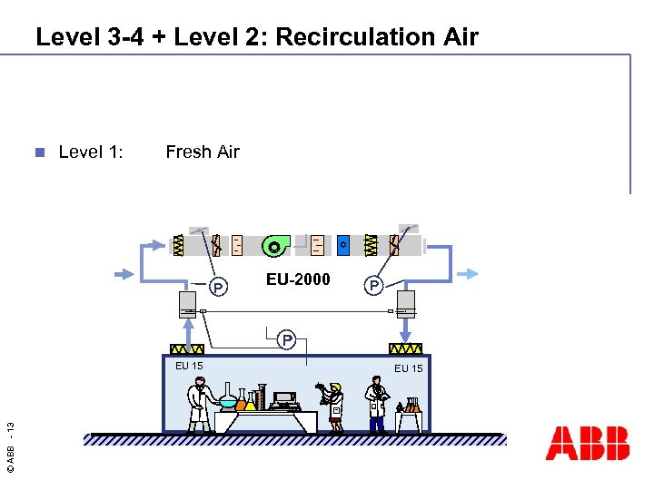 Level 3 -4 + Level 2: Recirculation Air n Level 1: Fresh Air -