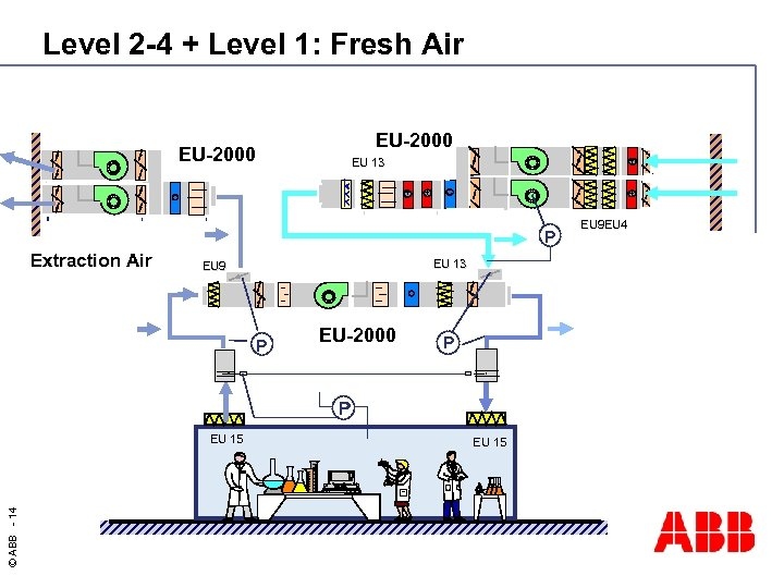 Level 2 -4 + Level 1: Fresh Air EU-2000 + EU-2000 EU 13 +