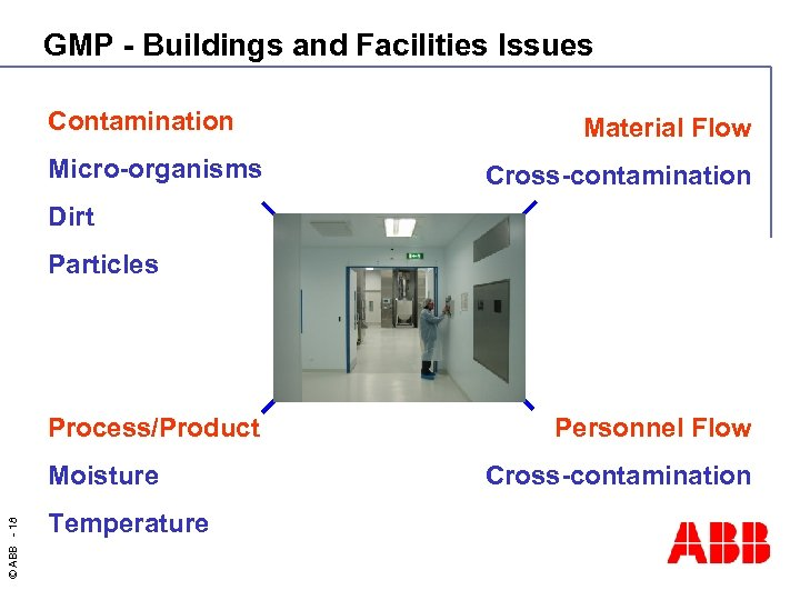 GMP - Buildings and Facilities Issues Contamination Micro-organisms Material Flow Cross-contamination Dirt Particles Process/Product