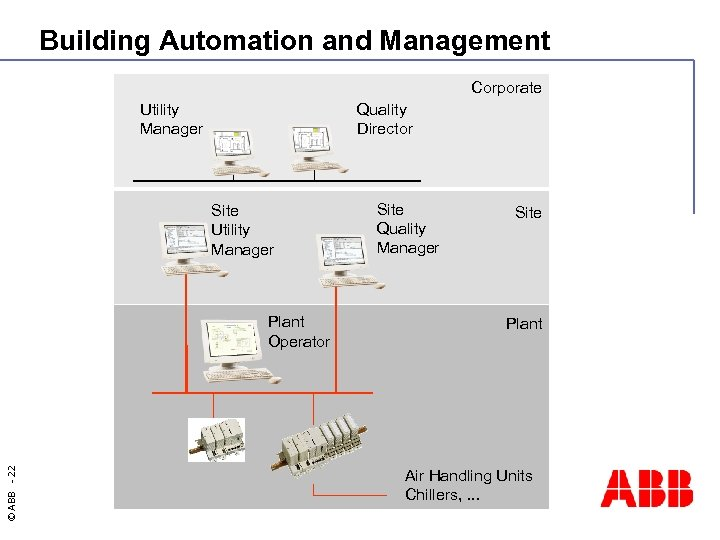 Building Automation and Management Corporate Utility Manager Quality Director Site Utility Manager © ABB