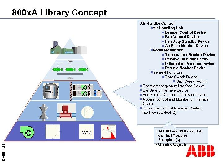 800 x. A Library Concept © ABB - 23 Air Handler Control n. Air