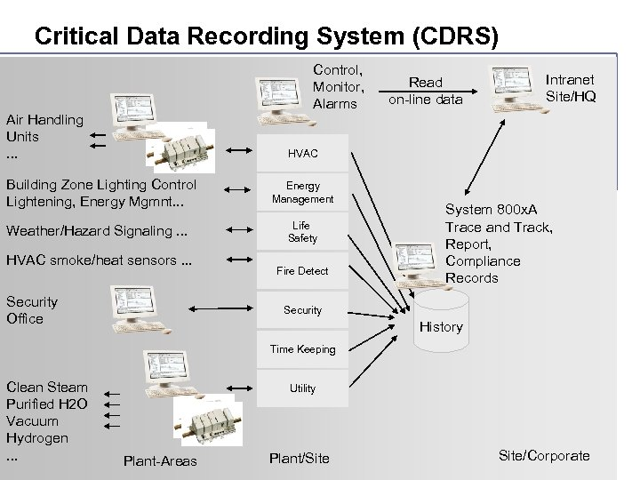 Critical Data Recording System (CDRS) Control, Monitor, Alarms Air Handling Units. . . Read