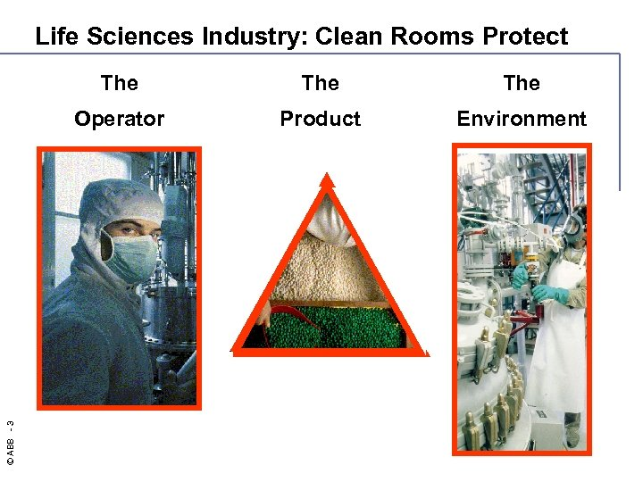 Life Sciences Industry: Clean Rooms Protect The Operator © ABB - 3 The Product