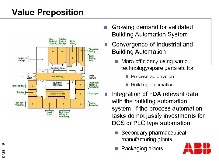 Value Preposition n Growing demand for validated Building Automation System n Convergence of Industrial