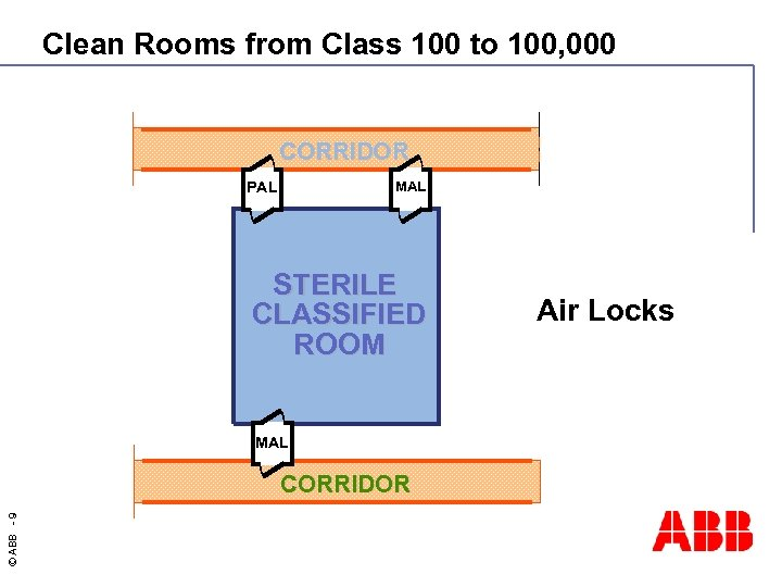 Clean Rooms from Class 100 to 100, 000 CORRIDOR PAL MAL STERILE CLASSIFIED ROOM