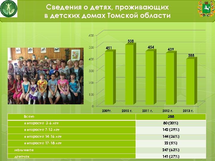 Сведения о детях, проживающих в детских домах Томской области Всего 388 в возрасте 3