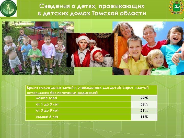 Сведения о детях, проживающих в детских домах Томской области Время нахождения детей в учреждениях