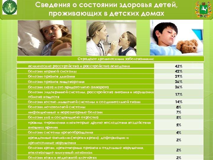Сведения о состоянии здоровья детей, проживающих в детских домах Страдают хроническими заболеваниями: психические расстройства