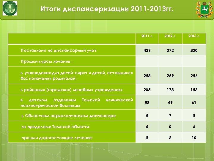 Итоги диспансеризации 2011 -2013 гг. 2011 г. 2012 г. 2013 г. 429 372 330