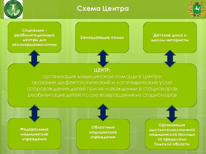 Схема Центра Социально реабилитационные центры для несовершеннолетних Замещающие семьи Детские дома и школы-интернаты ЦЕНТР: