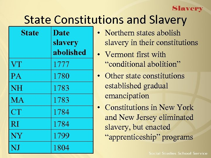 State Constitutions and Slavery State VT PA NH MA CT RI NY NJ Date