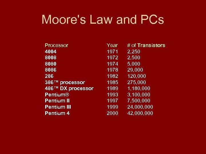 Moore's Law and PCs Processor 4004 8008 8080 8086 286 386™ processor 486™ DX
