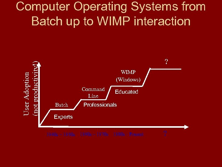User Adoption (not productivity!) Computer Operating Systems from Batch up to WIMP interaction ?