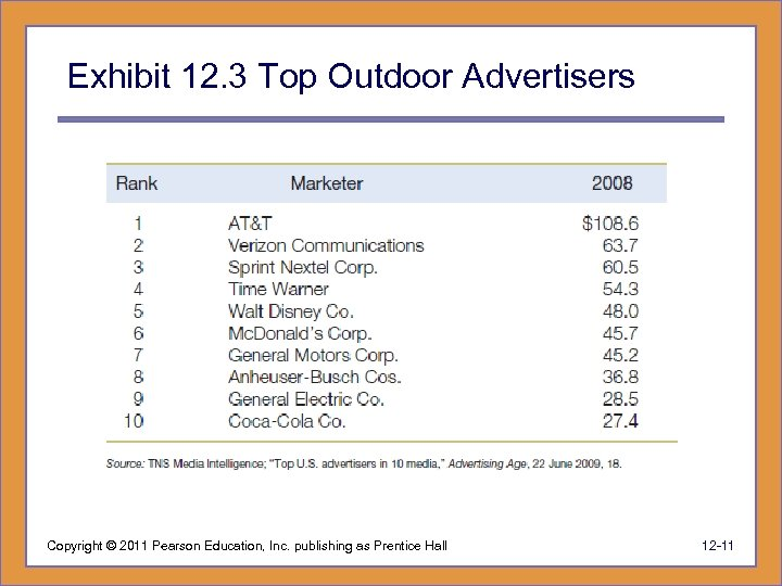Exhibit 12. 3 Top Outdoor Advertisers Copyright © 2011 Pearson Education, Inc. publishing as