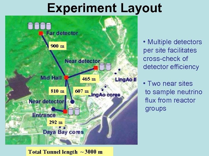 Experiment Layout • Multiple detectors per site facilitates cross-check of detector efficiency 900 m
