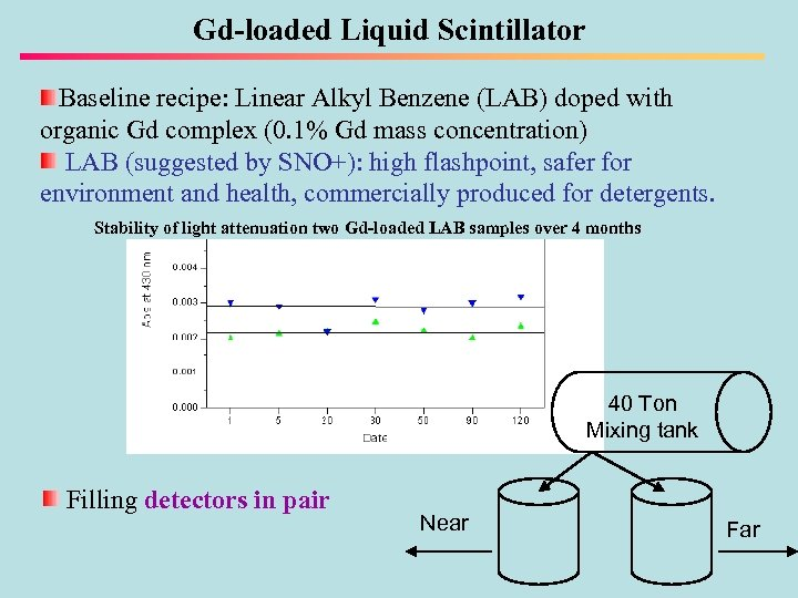Gd-loaded Liquid Scintillator Baseline recipe: Linear Alkyl Benzene (LAB) doped with organic Gd complex