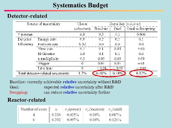 Systematics Budget Detector-related Baseline: currently achievable relative uncertainty without R&D Goal: expected relative uncertainty