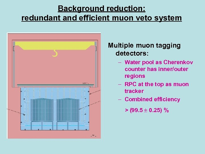 Background reduction: redundant and efficient muon veto system Multiple muon tagging detectors: – Water