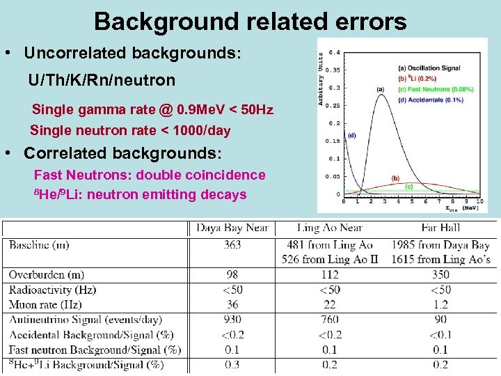 Background related errors • Uncorrelated backgrounds: U/Th/K/Rn/neutron Single gamma rate @ 0. 9 Me.