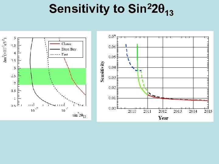 Sensitivity to Sin 22 13