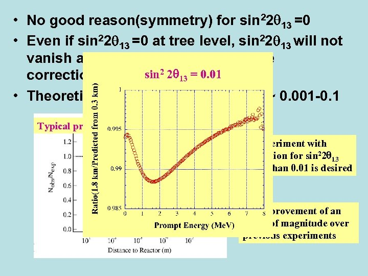 • No good reason(symmetry) for sin 22 13 =0 • Even if sin