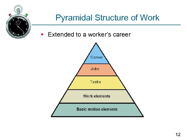 Pyramidal Structure of Work § Extended to a worker's career 12